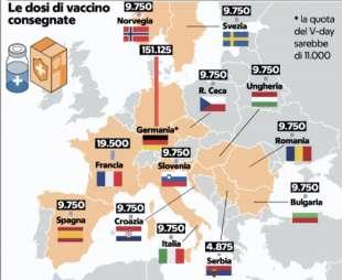 LE PRIME DOSI DI VACCINO CONSEGNATE IN EUROPA CORONAVIRUS