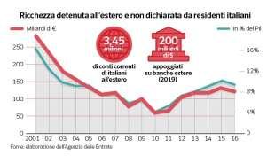 ricchezza detenuta all estero da residenti italiani
